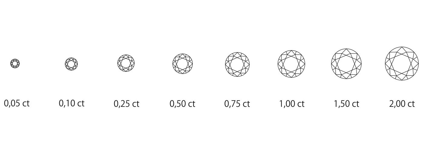 Właściwości pierścionków